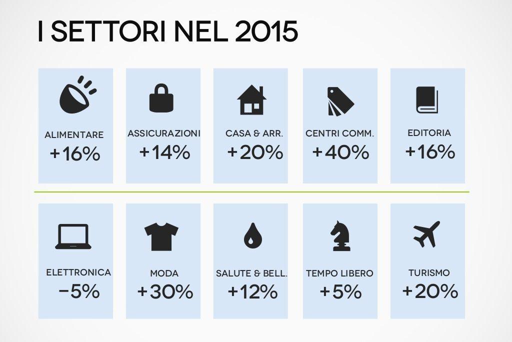 settori 2015